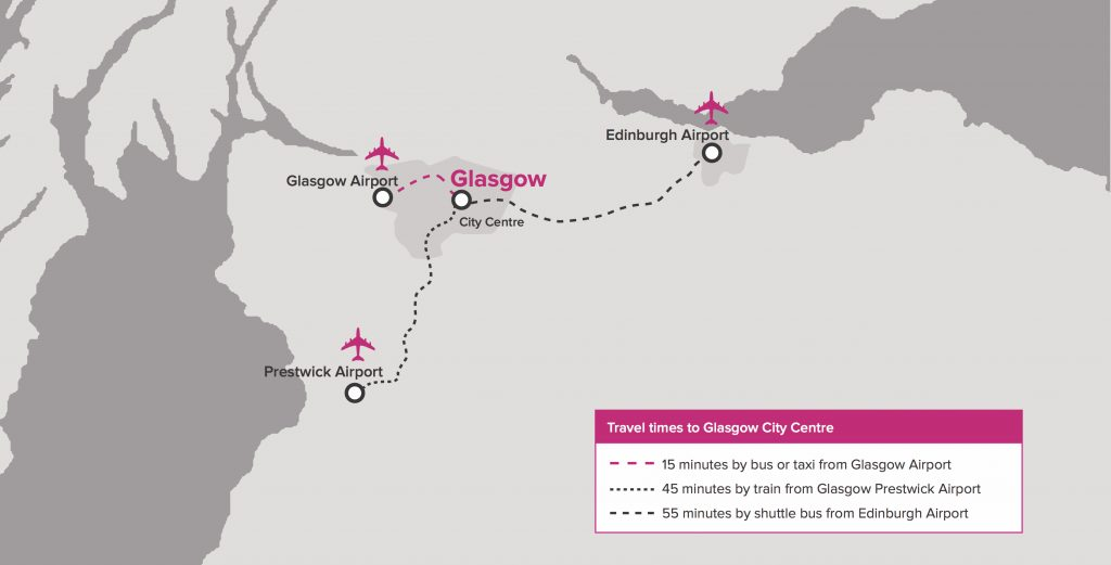 A map showing Scotland's three international airports and their proximity to Glasgow city centre.
