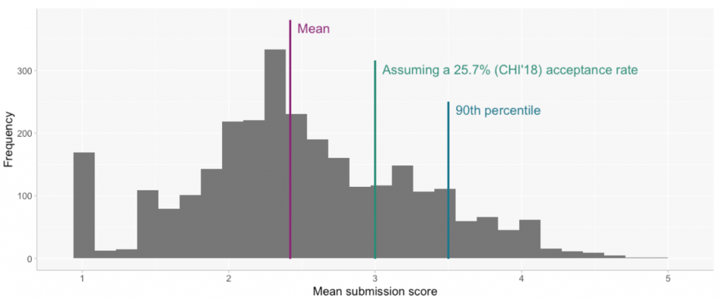 Chart showing distribution of review scores for the initial round of CHI 2019 reviews.