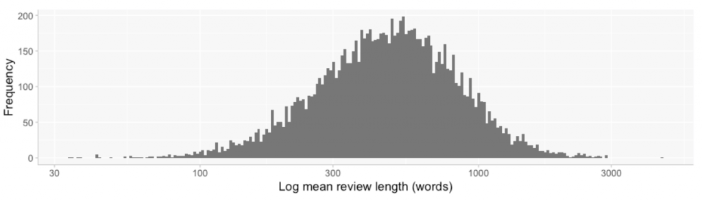 Chart showing the distribution of CHI 2019 review length, in words.
