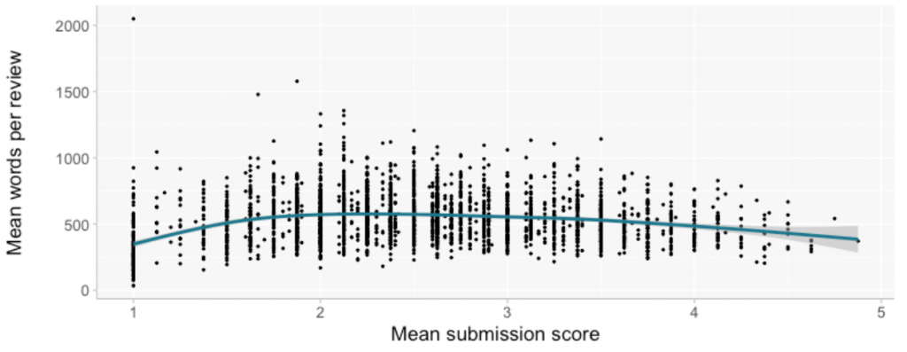 Plot showing the word length of a review versus the review score.