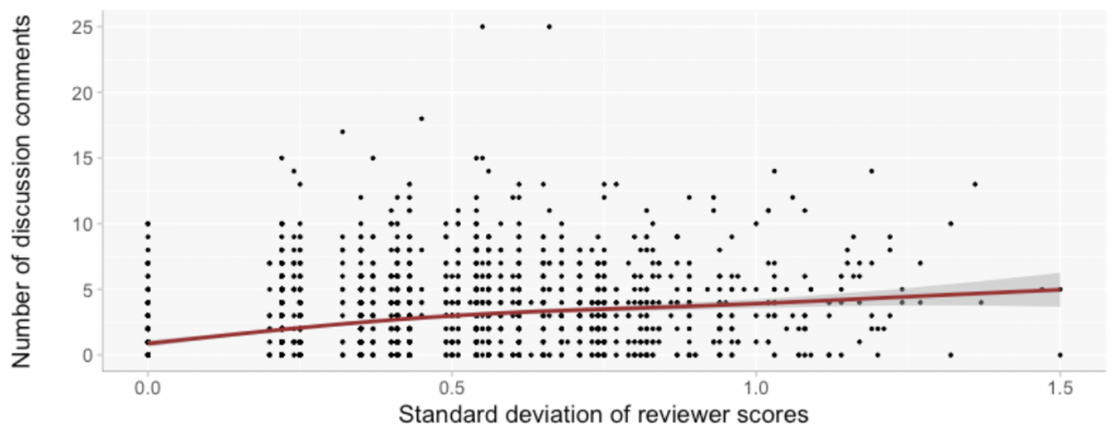 Plot showing the number of discussion comments a paper receives, plotted against its score.