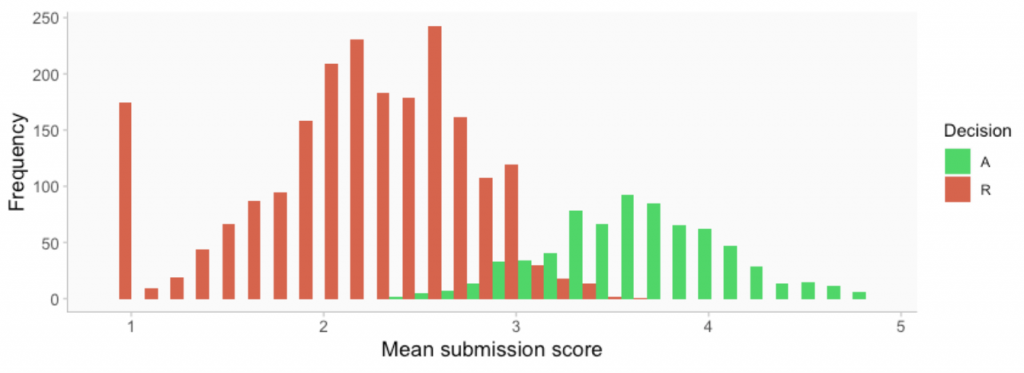 Histogram showing the distribution of scores, grouped by decision to accept or reject.